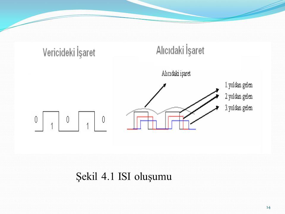 4.Kanal Kodlar (hata kontrol kodlaması) Haberleşme sistemlerindeki kablosuz ortamların bit hata oranı yüksek olduğundan dolayı aktarılan veriler üzeri