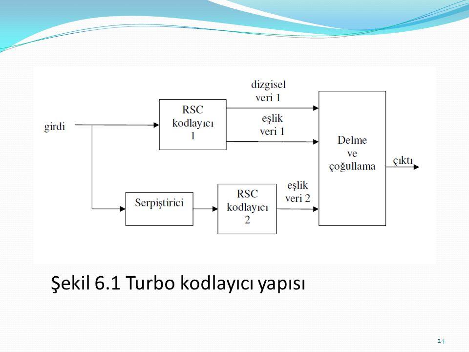Turbo kodlayıcı iki tane genellikle aynı yapıdaki geri beslemeli sistematik katlamalı (RSC) kodlayıcıdan oluşur. Her iki kodlayıcıda aynı datayı alır.