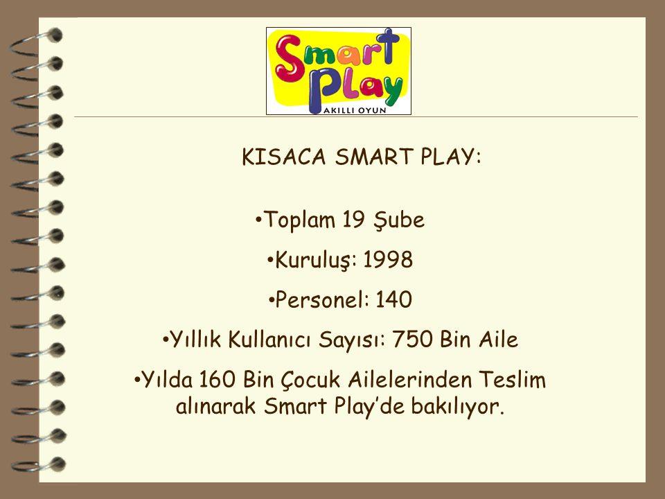 Toplam 19 Şube Kuruluş: 1998 Personel: 140 Yıllık Kullanıcı Sayısı: 750 Bin Aile Yılda 160 Bin Çocuk Ailelerinden Teslim alınarak Smart Play'de bakılı