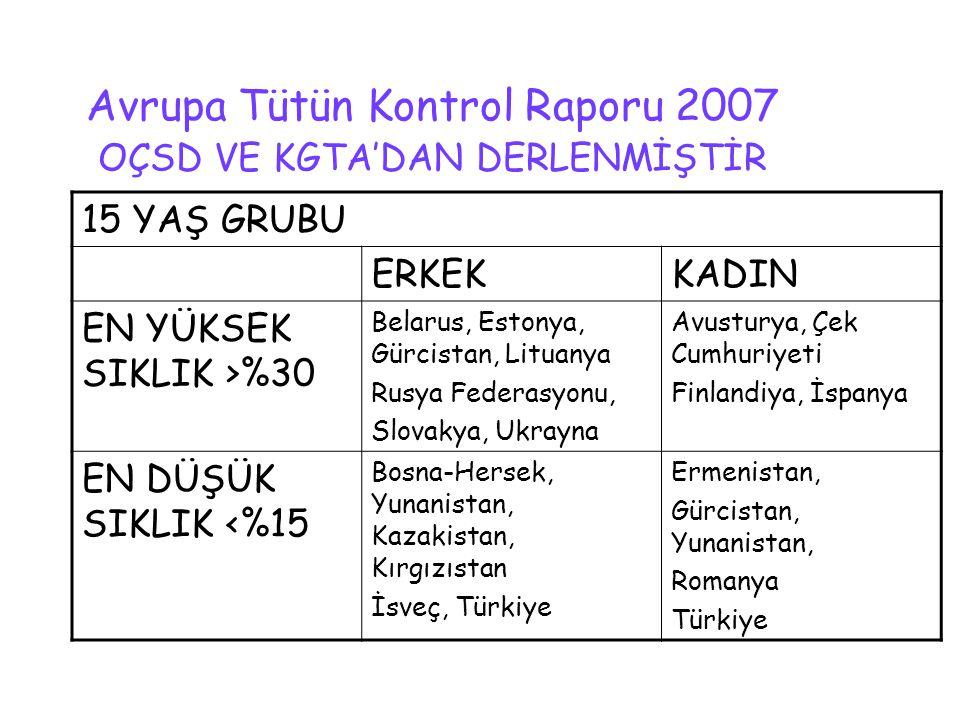 Avrupa Tütün Kontrol Raporu 2007 OÇSD VE KGTA'DAN DERLENMİŞTİR 15 YAŞ GRUBU ERKEKKADIN EN YÜKSEK SIKLIK >%30 Belarus, Estonya, Gürcistan, Lituanya Rus