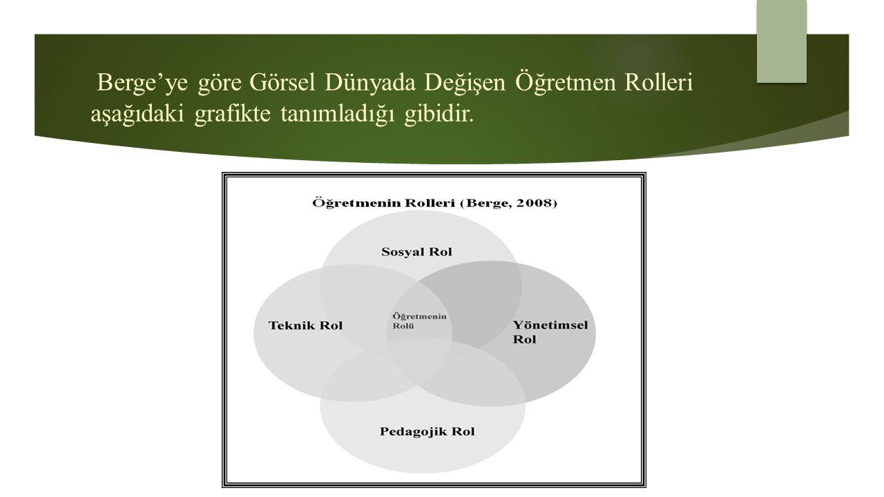 Berge'ye göre Görsel Dünyada Değişen Öğretmen Rolleri aşağıdaki grafikte tanımladığı gibidir.