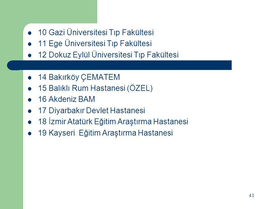 TÜRKİYE'DEKİ BAĞIMLILIK TEDAVİ MERKEZLERİ 1 Adana Dr.Ekrem Tok Ruh Sağlığı ve Hastalıkları Hastanesi 2 Bakırköy Prof.Dr.Mazhar Osman Ruh Sağlığı ve Si