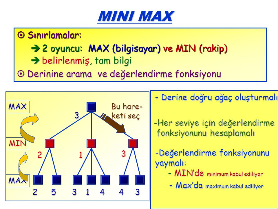 13 MINI MAX  Sınırlamalar:  2 oyuncu: MAX (bilgisayar) ve MIN (rakip)  belirlenmiş, tam bilgi  Derinine arama ve değerlendirme fonksiyonu MAX MIN