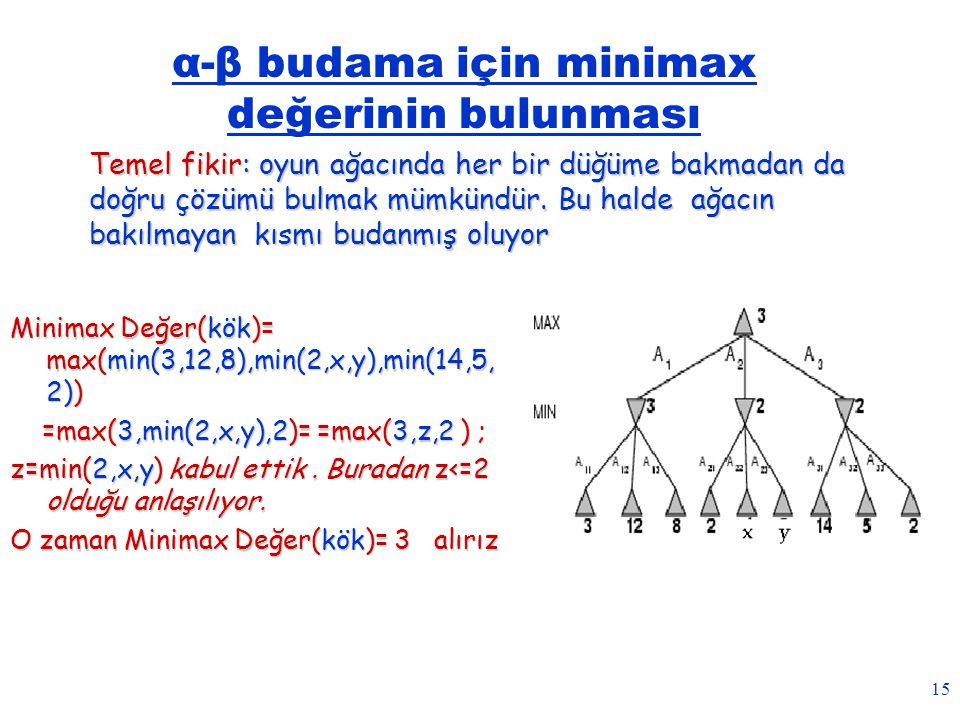 15 α-β budama için minimax değerinin bulunması Minimax Değer(kök)= max(min(3,12,8),min(2,x,y),min(14,5, 2)) =max(3,min(2,x,y),2)= =max(3,z,2 ) ; =max(