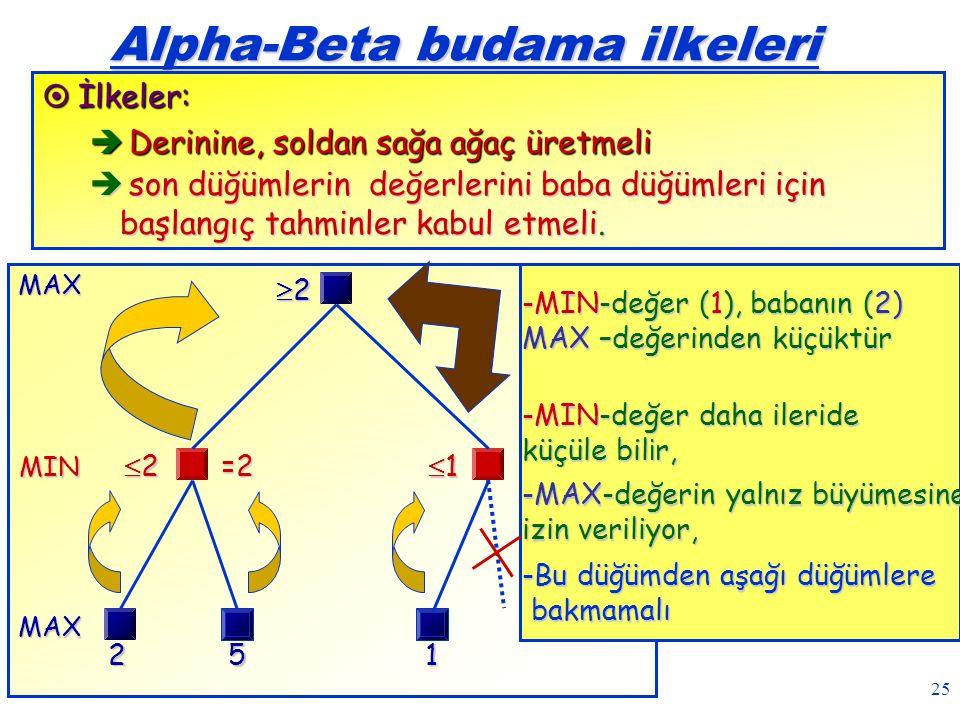 25 MIN MAXMAX2 Alpha-Beta budama ilkeleri  İlkeler:  Derinine, soldan sağa ağaç üretmeli  son düğümlerin değerlerini baba düğümleri için başlangıç