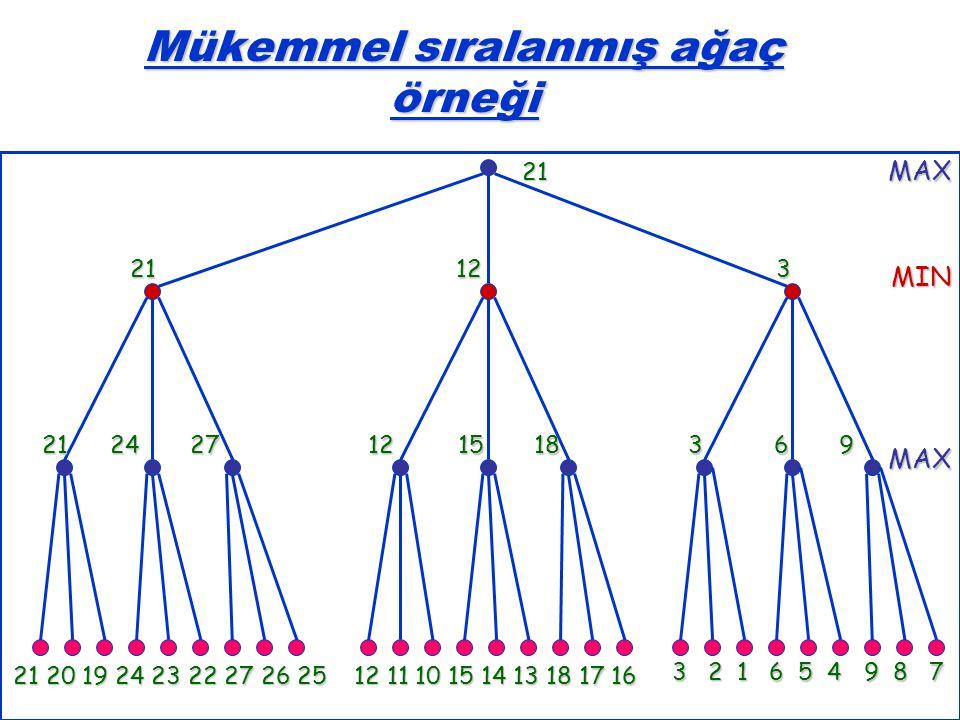 31 Mükemmel sıralanmış ağaç örneği MAXMIN MAX 21 20 19 24 23 22 27 26 25 12 11 10 15 14 13 18 17 16 3 2 1 6 5 4 9 8 7 21 24 27 12 15 18 3 6 9 21 12 3