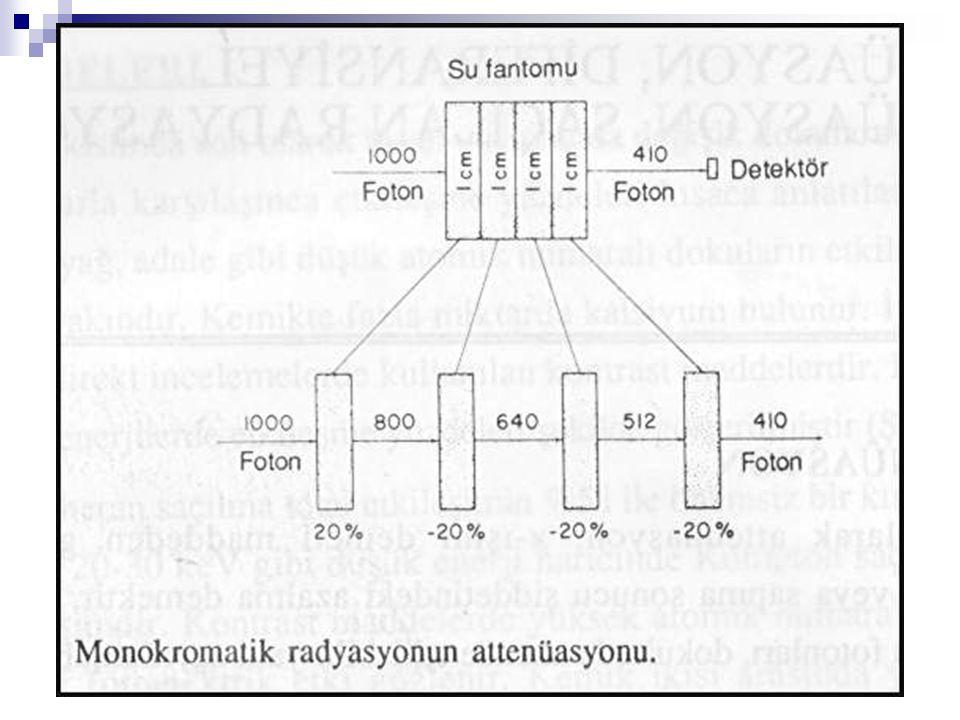 SAÇILAN RADYASYON 2 Saçılan radyasyonu etkileyen belli başlı 3 faktör mevcuttur: 1.