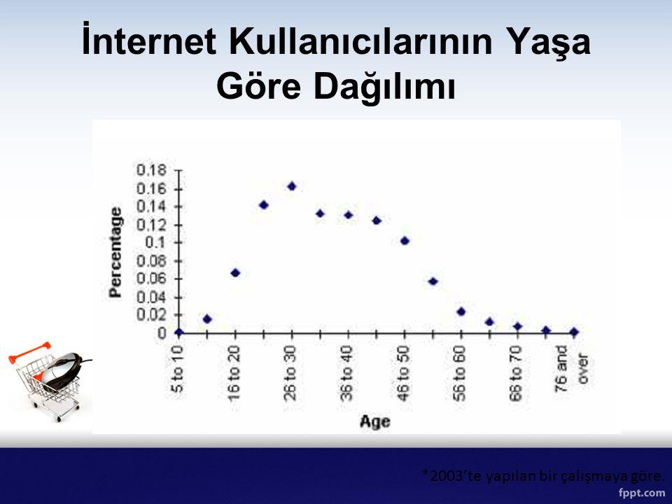 İnternet Kullanıcılarının Yaşa Göre Dağılımı *2003'te yapılan bir çalışmaya göre.