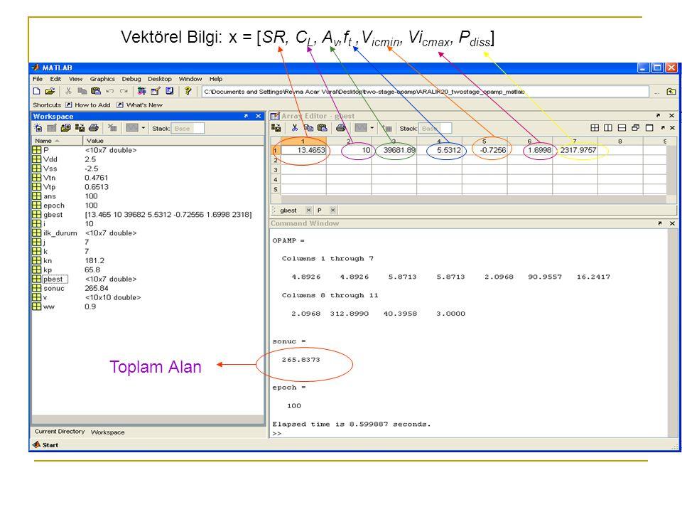 Vektörel Bilgi: x = [SR, C L, A v,f t,V icmin, Vi cmax, P diss ] Toplam Alan