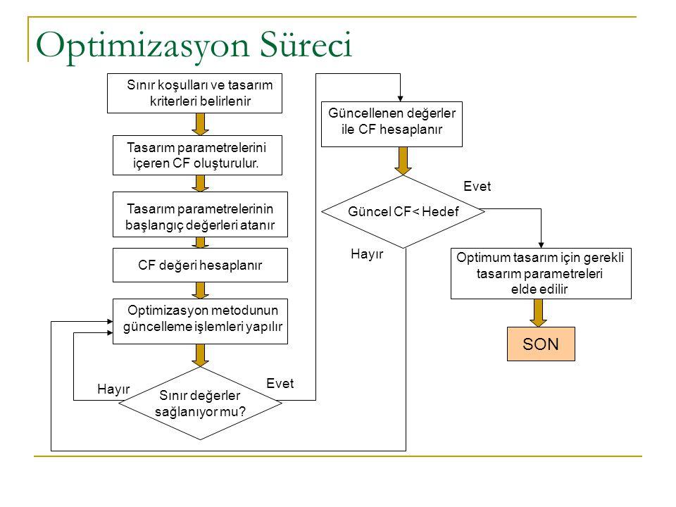Optimizasyon Süreci Tasarım parametrelerini içeren CF oluşturulur. Tasarım parametrelerinin başlangıç değerleri atanır CF değeri hesaplanır Optimizasy