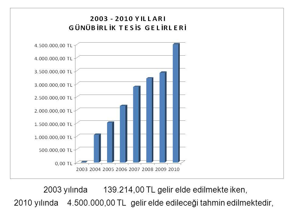 2003 yılında 139.214,00 TL gelir elde edilmekte iken, 2010 yılında 4.500.000,00 TL gelir elde edileceği tahmin edilmektedir,