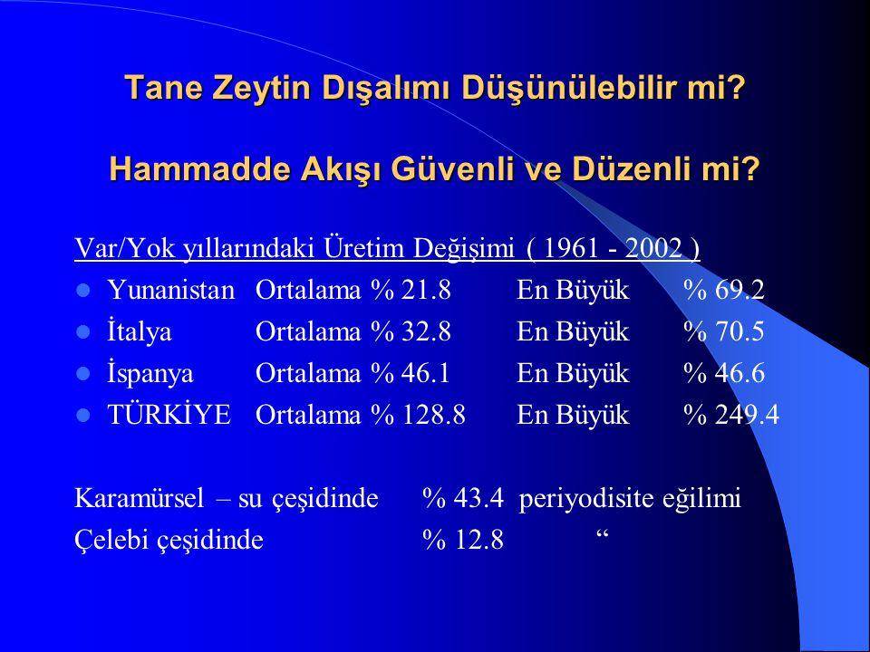 Tane Zeytin Dışalımı Düşünülebilir mi? Hammadde Akışı Güvenli ve Düzenli mi? Var/Yok yıllarındaki Üretim Değişimi ( 1961 - 2002 ) Yunanistan Ortalama