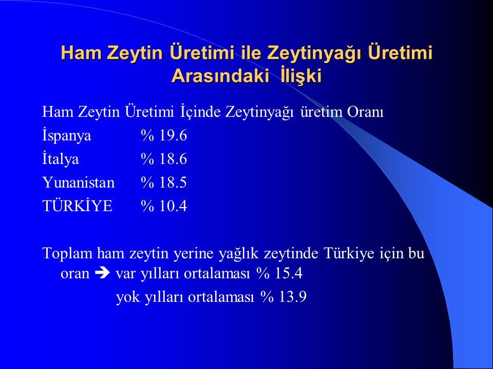 Ham Zeytin Üretimi ile Zeytinyağı Üretimi Arasındaki İlişki Ham Zeytin Üretimi İçinde Zeytinyağı üretim Oranı İspanya% 19.6 İtalya% 18.6 Yunanistan% 1