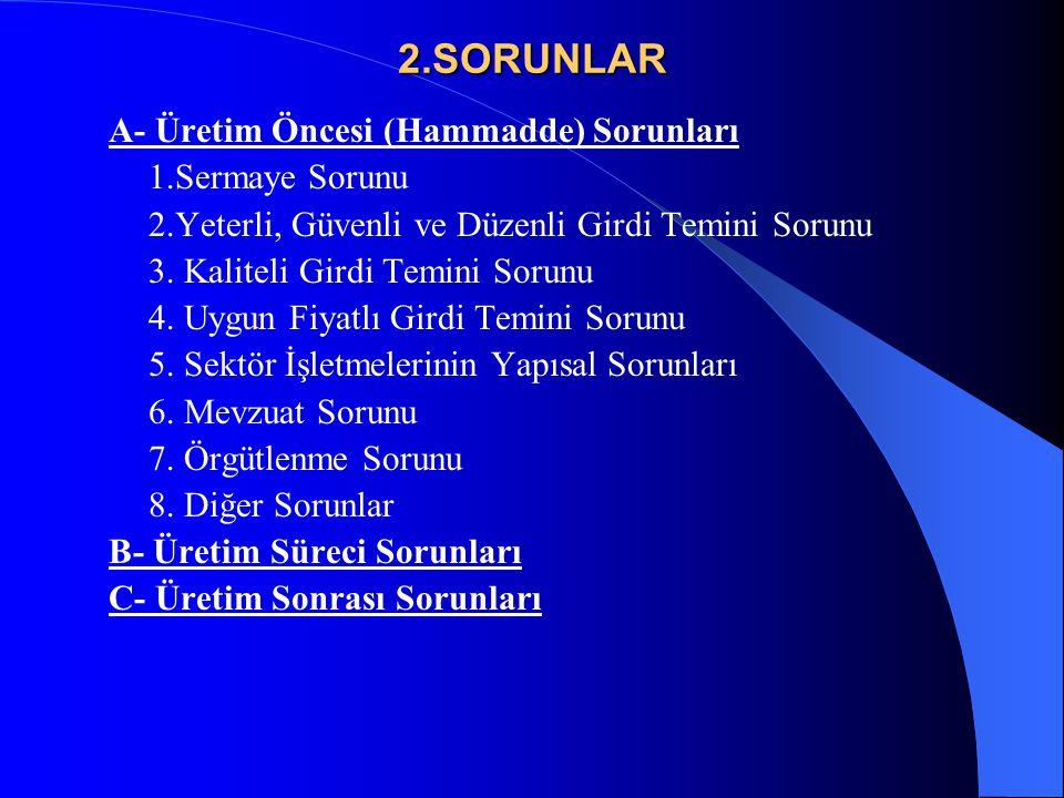 2.SORUNLAR A- Üretim Öncesi (Hammadde) Sorunları 1.Sermaye Sorunu 2.Yeterli, Güvenli ve Düzenli Girdi Temini Sorunu 3. Kaliteli Girdi Temini Sorunu 4.