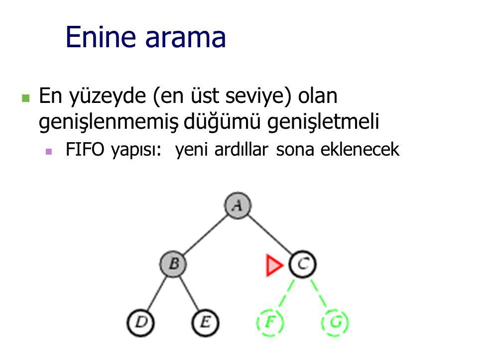 Enine arama En yüzeyde (en üst seviye) olan genişlenmemiş düğümü genişletmeli FIFO yapısı: yeni ardıllar sona eklenecek