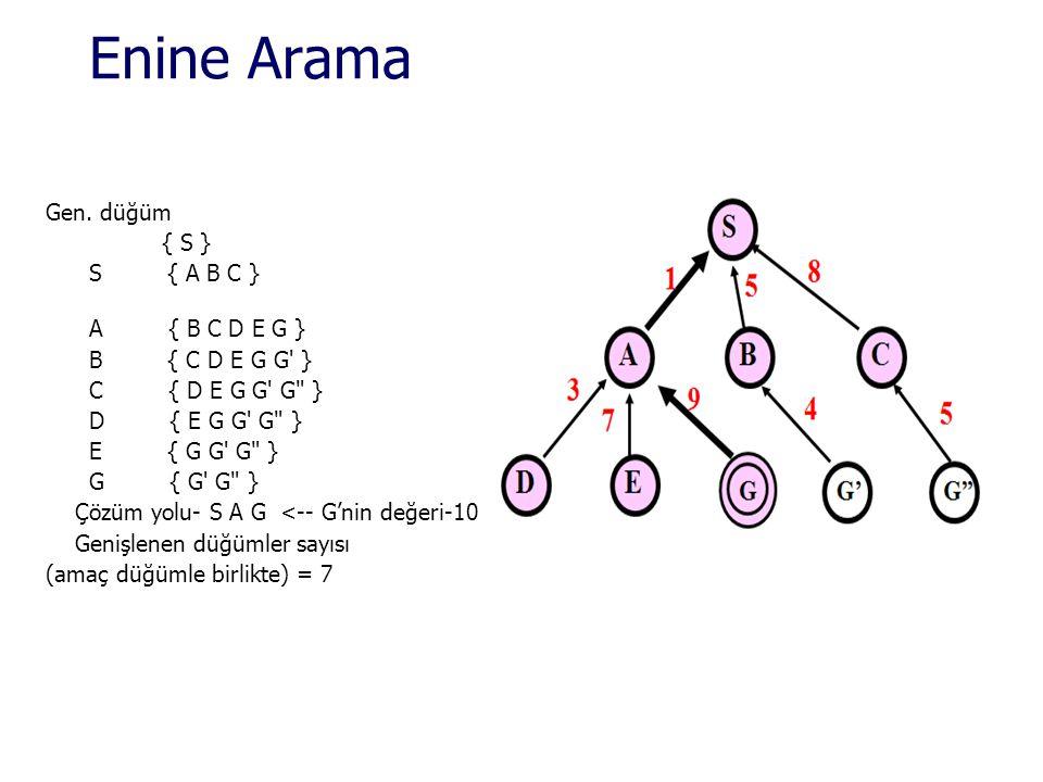 Enine Arama Gen.