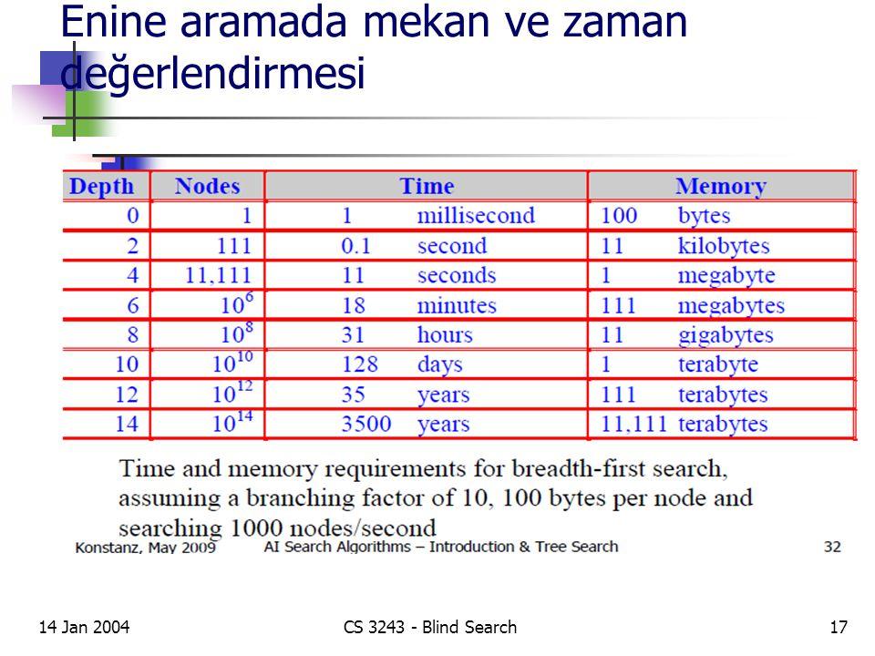 Enine aramada mekan ve zaman değerlendirmesi 14 Jan 2004CS 3243 - Blind Search17