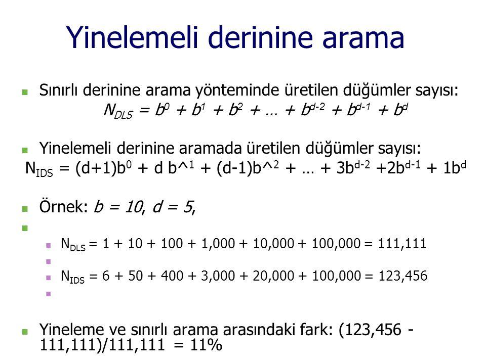 Yinelemeli derinine arama Sınırlı derinine arama yönteminde üretilen düğümler sayısı: N DLS = b 0 + b 1 + b 2 + … + b d-2 + b d-1 + b d Yinelemeli derinine aramada üretilen düğümler sayısı: N IDS = (d+1)b 0 + d b^ 1 + (d-1)b^ 2 + … + 3b d-2 +2b d-1 + 1b d Örnek: b = 10, d = 5, N DLS = 1 + 10 + 100 + 1,000 + 10,000 + 100,000 = 111,111 N IDS = 6 + 50 + 400 + 3,000 + 20,000 + 100,000 = 123,456 Yineleme ve sınırlı arama arasındaki fark: (123,456 - 111,111)/111,111 = 11%