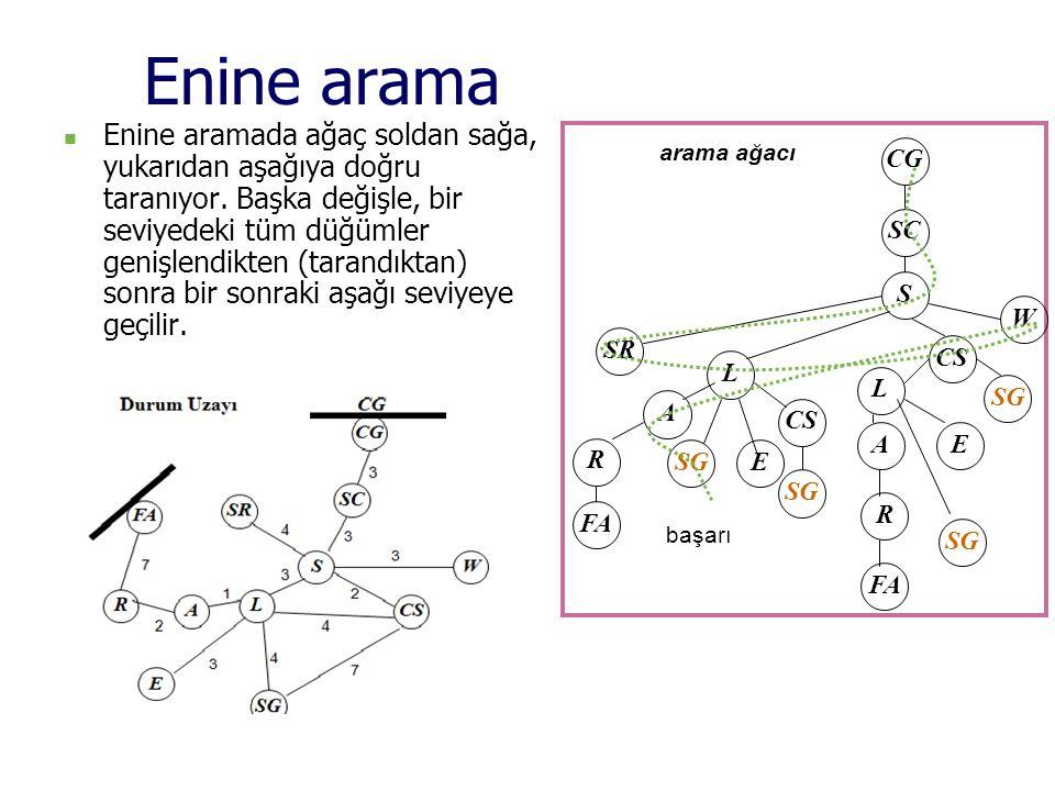 Sabit maliyet Araması Açılan düğüm düğümler listesi {S(0)} S {A(1) B(5) C(8)} A {D(4) B(5) C(8) E(8) G(10)} D {B(5) C(8) E(8) G(10)} B {C(8) E(8) G'(9) G(10)} C {E(8) G'(9) G(10) G (13)} E {G'(9) G(10) G (13) } G' {G(10) G (13) } çözüm yolu S B G <-- G'nin değeri 10 değil, 9'tur Açılan düğüm sayısı (amaç düğümle birlikte) = 7 S CB A D E 1 5 9 3 7 G G' G 8 5 4