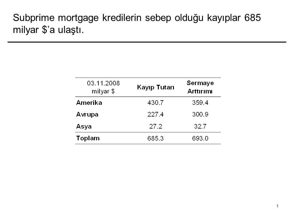 1 Subprime mortgage kredilerin sebep olduğu kayıplar 685 milyar $'a ulaştı.