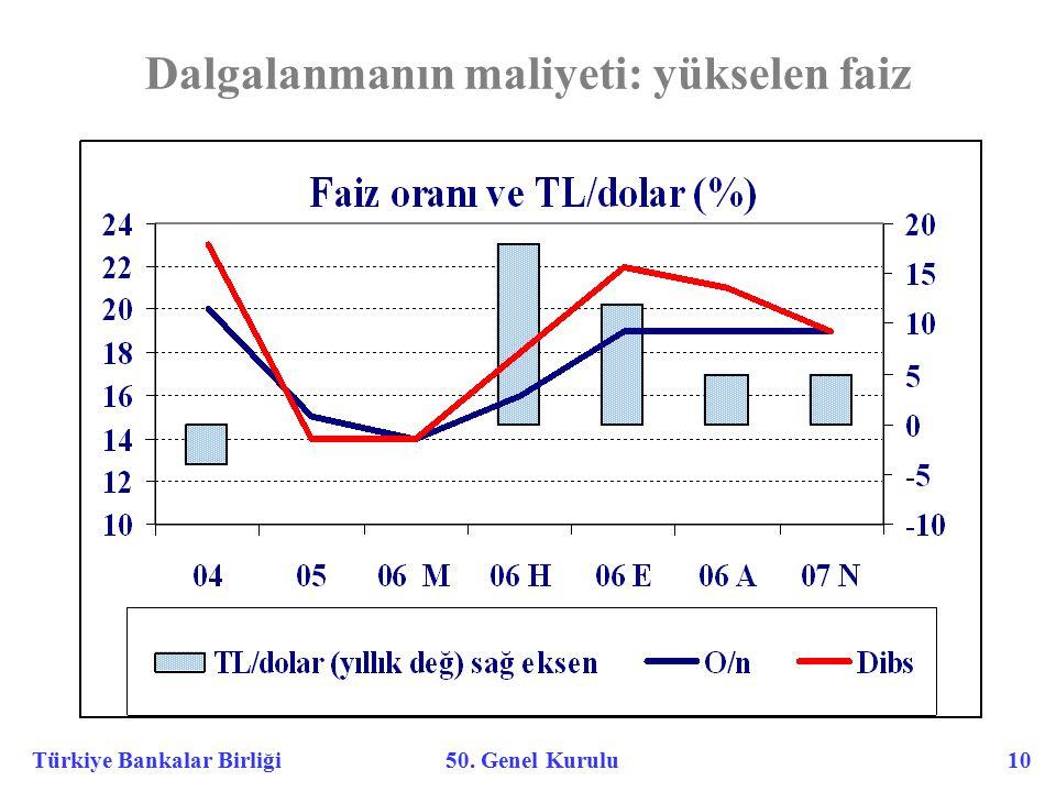 Türkiye Bankalar Birliği 50. Genel Kurulu 10 Dalgalanmanın maliyeti: yükselen faiz
