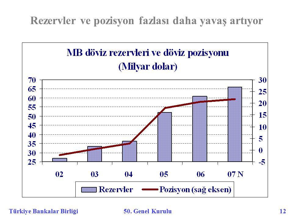 Türkiye Bankalar Birliği 50. Genel Kurulu 12 Rezervler ve pozisyon fazlası daha yavaş artıyor