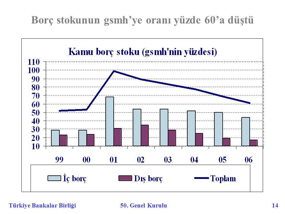 Türkiye Bankalar Birliği 50. Genel Kurulu 14 Borç stokunun gsmh'ye oranı yüzde 60'a düştü