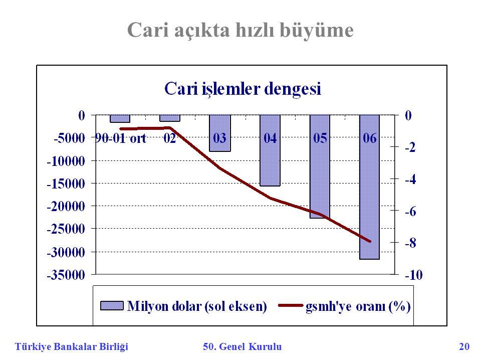 Türkiye Bankalar Birliği 50. Genel Kurulu 20 Cari açıkta hızlı büyüme