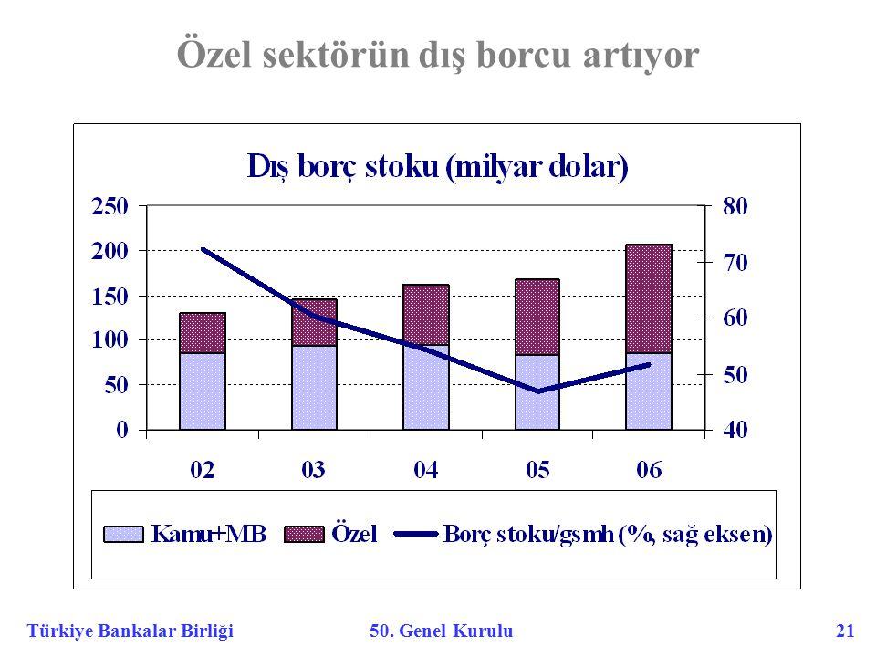 Türkiye Bankalar Birliği 50. Genel Kurulu 21 Özel sektörün dış borcu artıyor