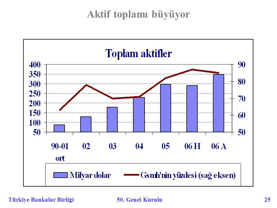 Türkiye Bankalar Birliği 50. Genel Kurulu 25 Aktif toplamı büyüyor