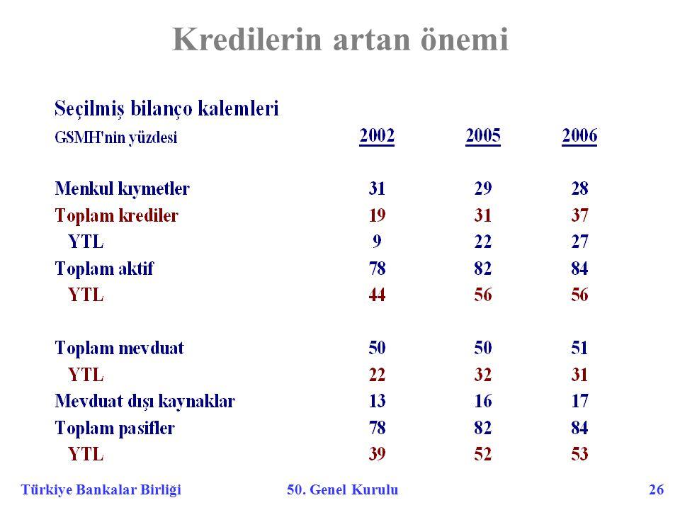 Türkiye Bankalar Birliği 50. Genel Kurulu 26 Kredilerin artan önemi
