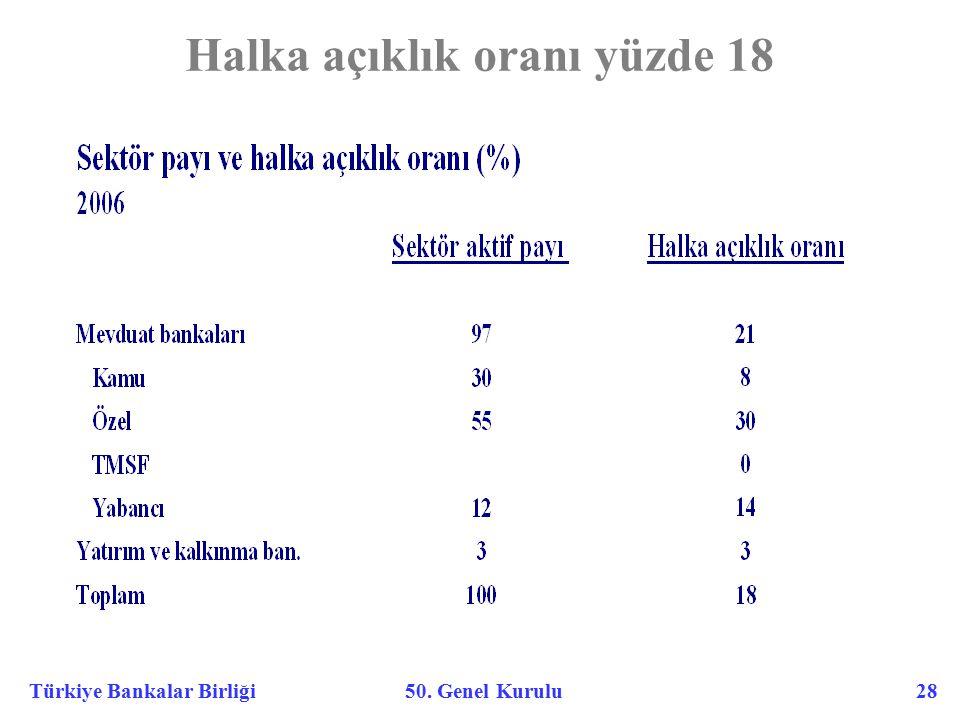 Türkiye Bankalar Birliği 50. Genel Kurulu 28 Halka açıklık oranı yüzde 18