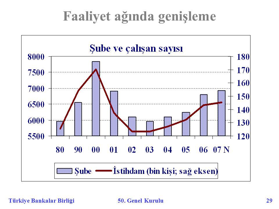 Türkiye Bankalar Birliği 50. Genel Kurulu 29 Faaliyet ağında genişleme