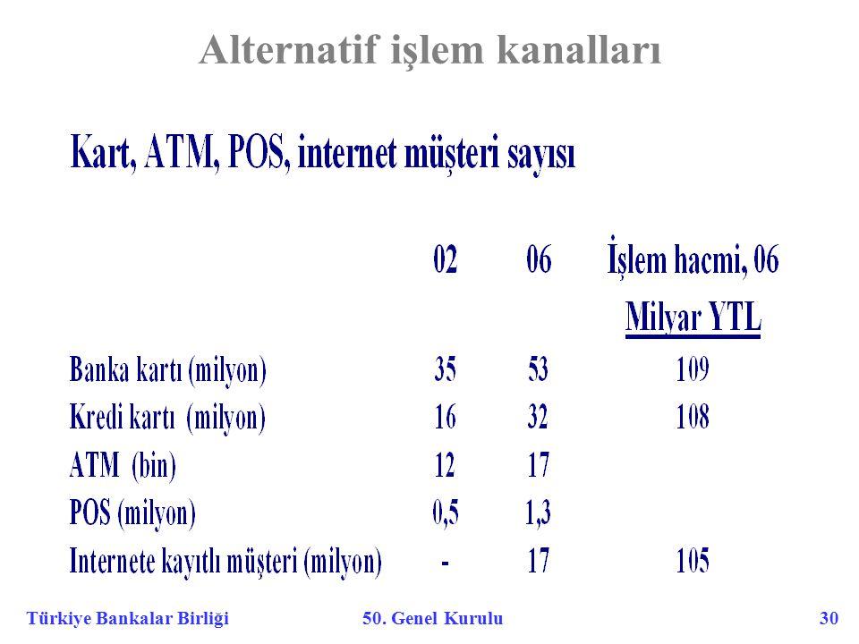 Türkiye Bankalar Birliği 50. Genel Kurulu 30 Alternatif işlem kanalları