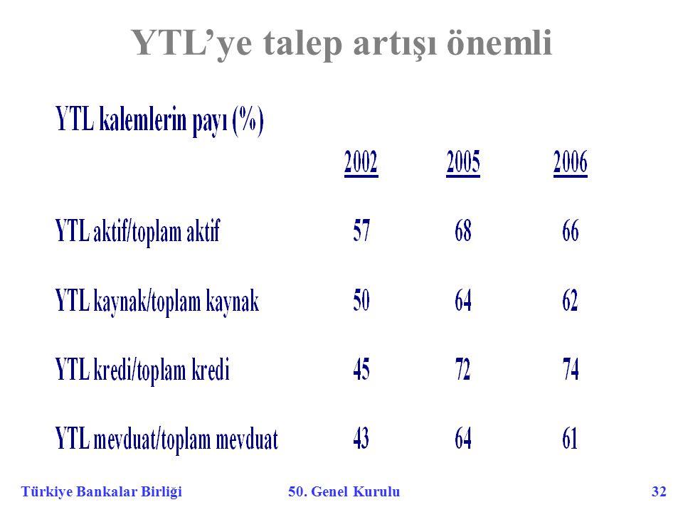 Türkiye Bankalar Birliği 50. Genel Kurulu 32 YTL'ye talep artışı önemli