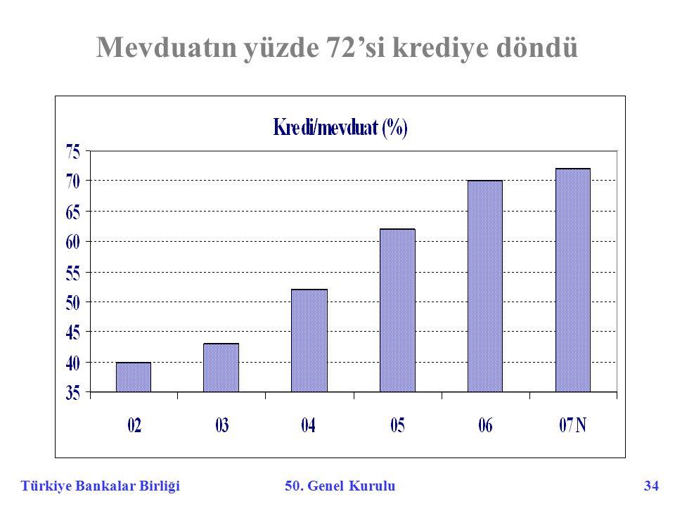 Türkiye Bankalar Birliği 50. Genel Kurulu 34 Mevduatın yüzde 72'si krediye döndü