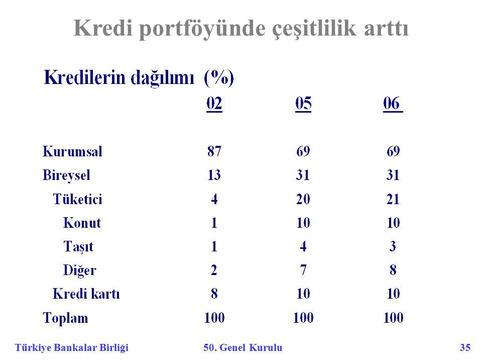 Türkiye Bankalar Birliği 50. Genel Kurulu 35 Kredi portföyünde çeşitlilik arttı