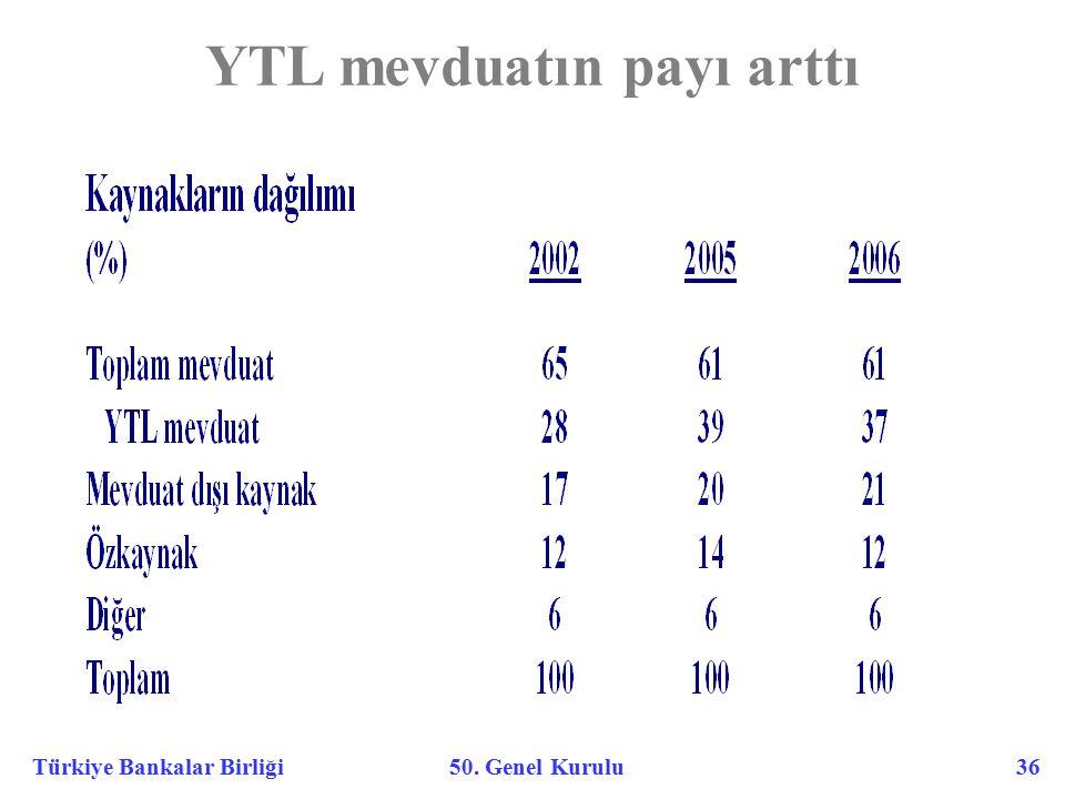 Türkiye Bankalar Birliği 50. Genel Kurulu 36 YTL mevduatın payı arttı
