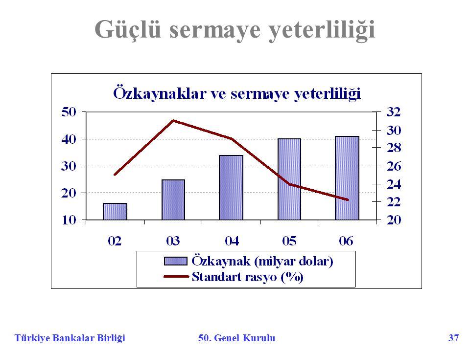 Türkiye Bankalar Birliği 50. Genel Kurulu 37 Güçlü sermaye yeterliliği