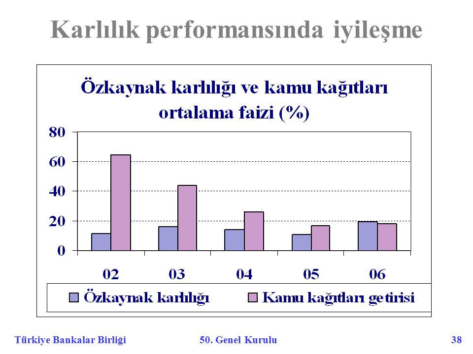 Türkiye Bankalar Birliği 50. Genel Kurulu 38 Karlılık performansında iyileşme
