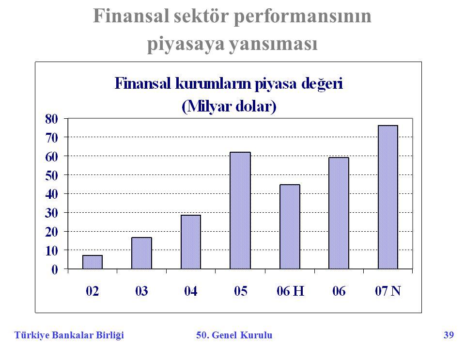 Türkiye Bankalar Birliği 50. Genel Kurulu 39 Finansal sektör performansının piyasaya yansıması