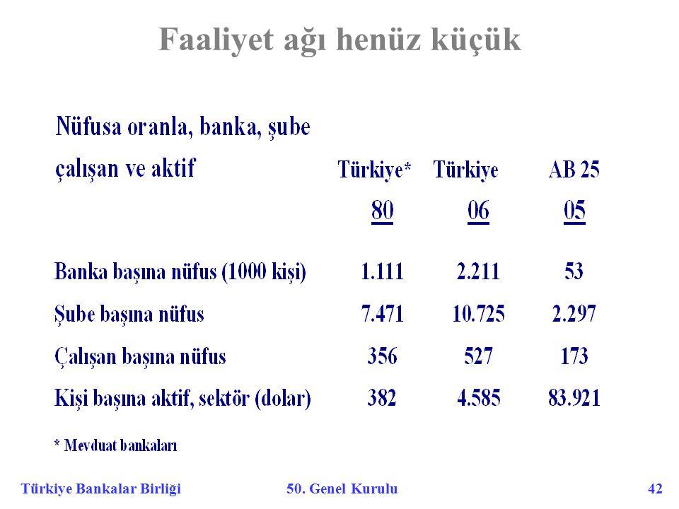 Türkiye Bankalar Birliği 50. Genel Kurulu 42 Faaliyet ağı henüz küçük