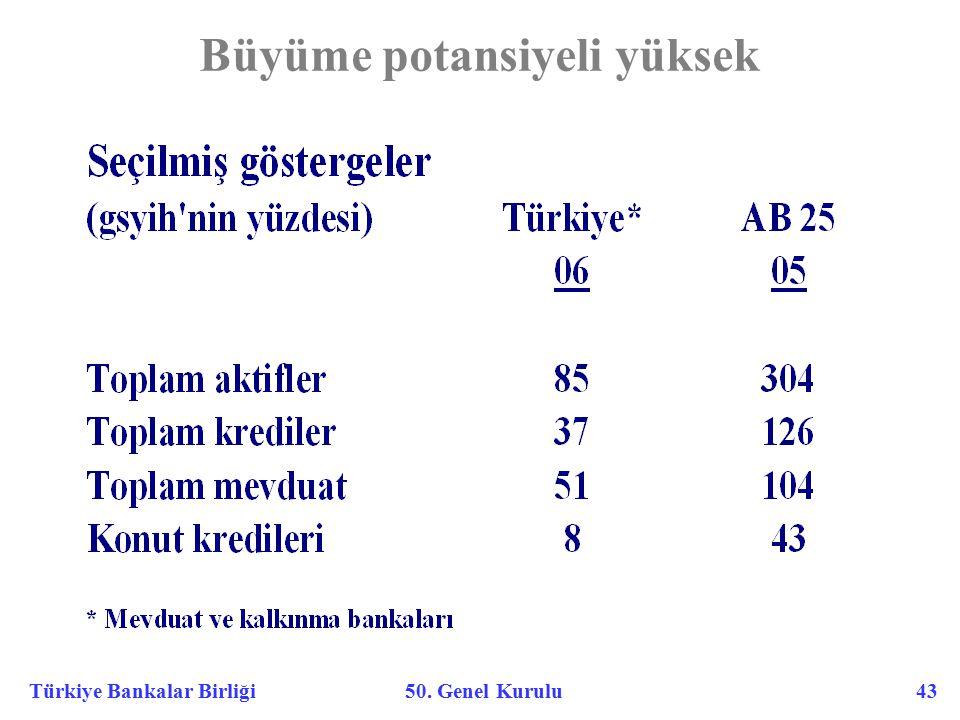 Türkiye Bankalar Birliği 50. Genel Kurulu 43 Büyüme potansiyeli yüksek