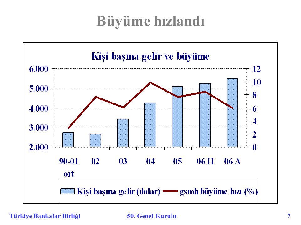 Türkiye Bankalar Birliği 50. Genel Kurulu 7 Büyüme hızlandı