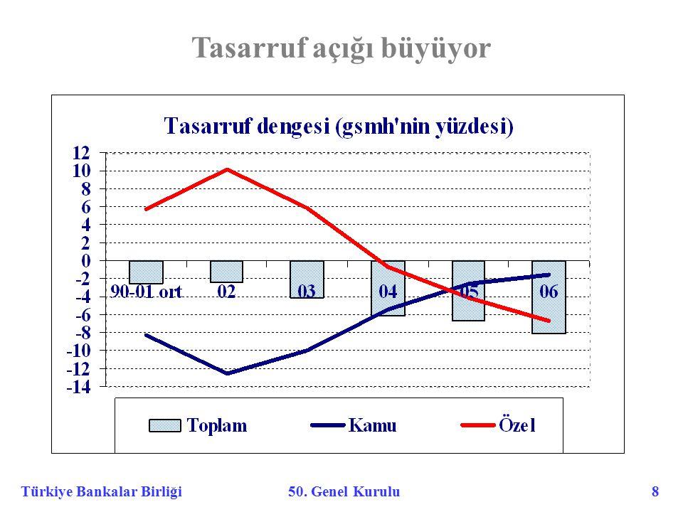 Türkiye Bankalar Birliği 50. Genel Kurulu 8 Tasarruf açığı büyüyor