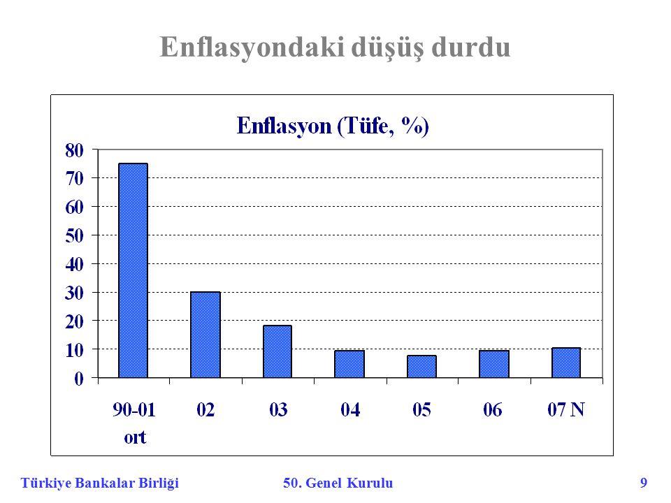 Türkiye Bankalar Birliği 50. Genel Kurulu 9 Enflasyondaki düşüş durdu