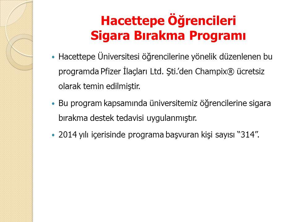 Hacettepe Öğrencileri Sigara Bırakma Programı Hacettepe Üniversitesi öğrencilerine yönelik düzenlenen bu programda Pfizer İlaçları Ltd. Şti.'den Champ