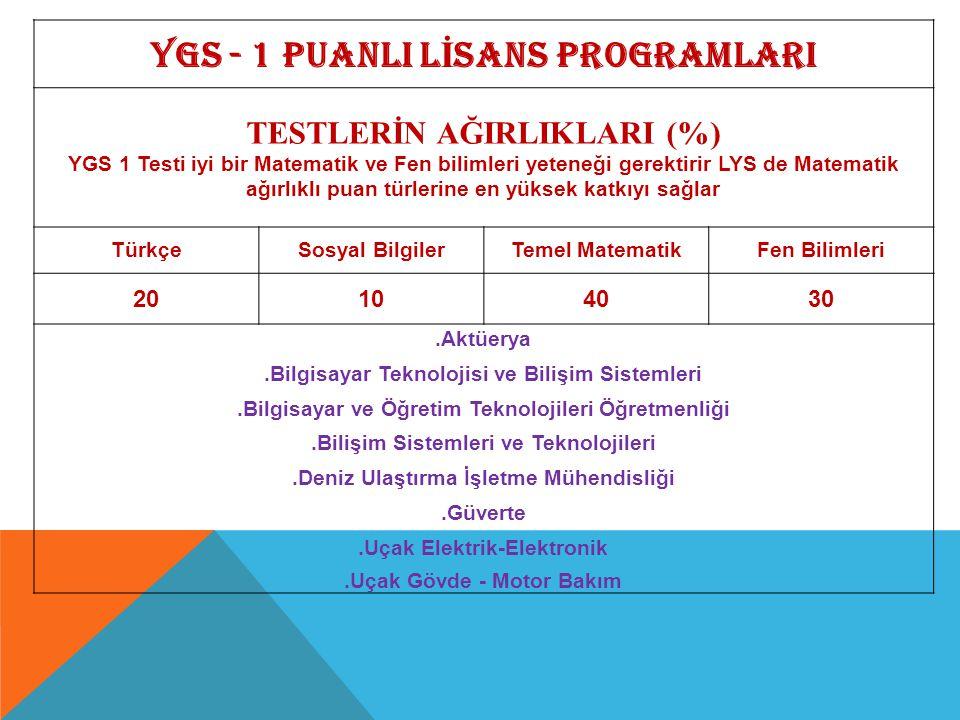 YGS - 1 PUANLI L İ SANS PROGRAMLARI TESTLERİN AĞIRLIKLARI (%) YGS 1 Testi iyi bir Matematik ve Fen bilimleri yeteneği gerektirir LYS de Matematik ağır