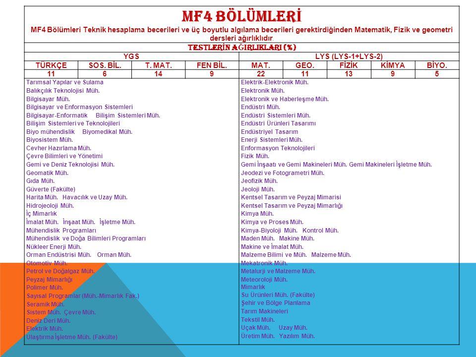 MF4 BÖLÜMLER İ MF4 Bölümleri Teknik hesaplama becerileri ve üç boyutlu algılama becerileri gerektirdiğinden Matematik, Fizik ve geometri dersleri ağır