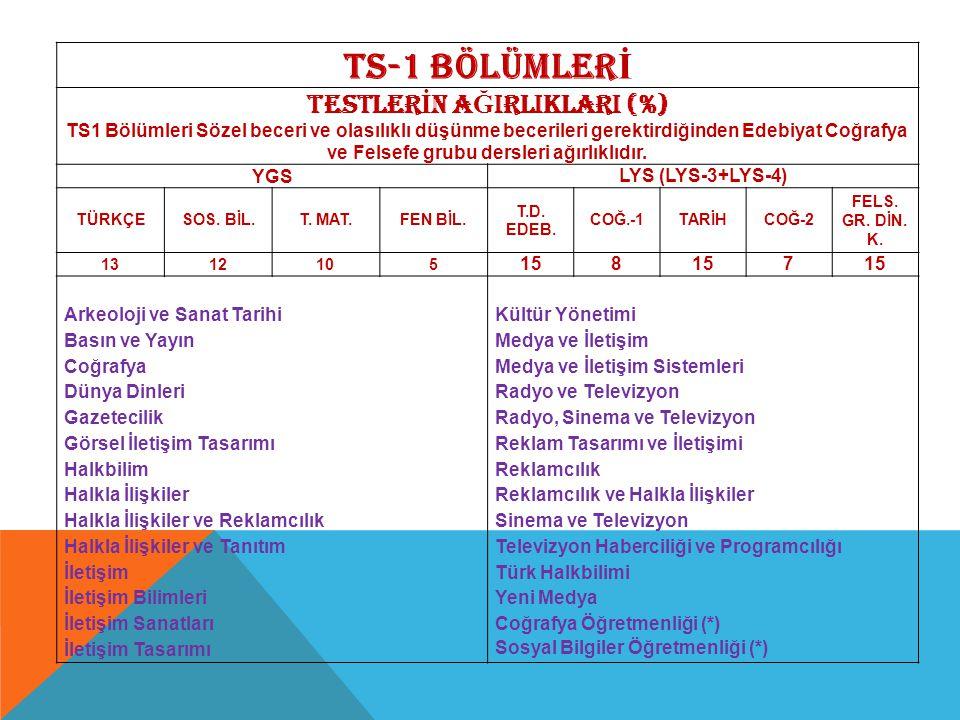 TS-1 BÖLÜMLER İ TESTLER İ N A Ğ IRLIKLARI (%) TS1 Bölümleri Sözel beceri ve olasılıklı düşünme becerileri gerektirdiğinden Edebiyat Coğrafya ve Felsef